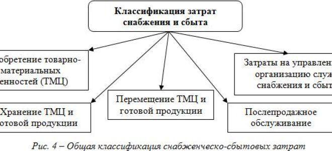 Расходы на продажу товара — проводки и примеры