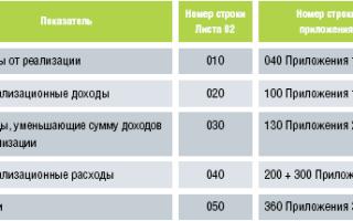 Что вносится в приложение 2 к листу 02 декларации по налогу на прибыль
