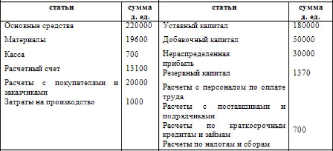 Заполнение бухгалтерского баланса: пример с расшифровкой