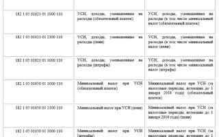 Справочник КБК