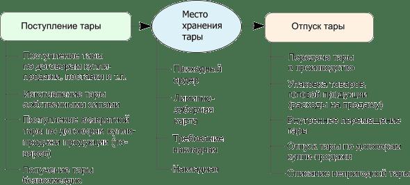 схема движения тары