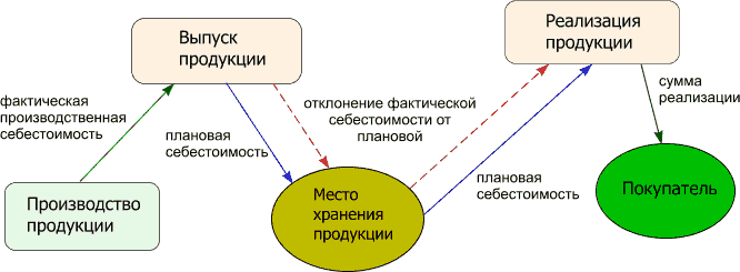 схема учета готовой продукции