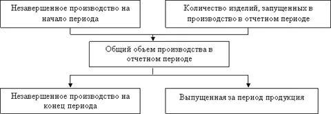 Процесс оценки незавершенного производства