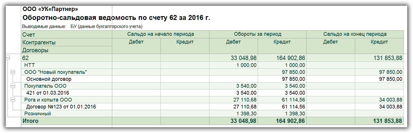 Программа бухгалтерия для ип на енвд