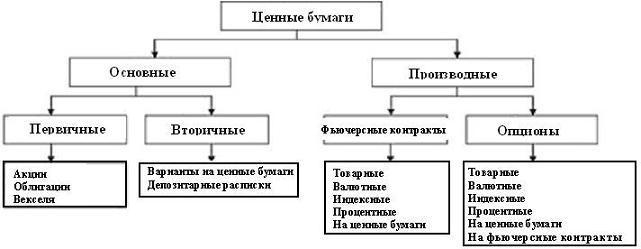 схема учета ценных бумаг