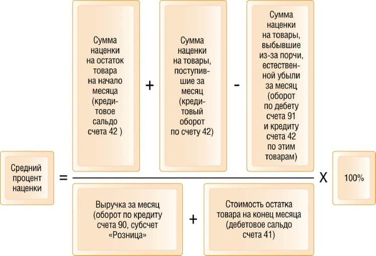 схема определения торговой наценки с помощью 41, 42 и 90 счета