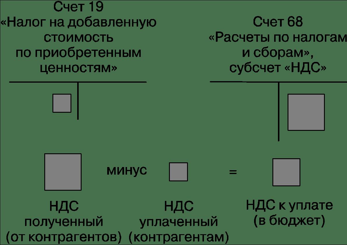 схема учета НДС на 68 счете
