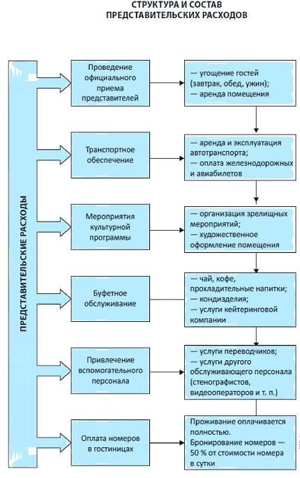 структура представительских расходов