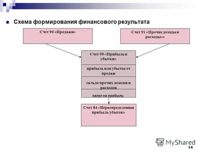 Схема учета на 84 счете