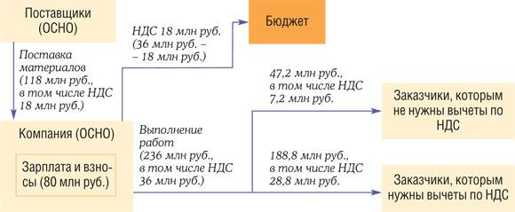 пример расчета и уплаты НДС