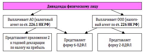 схема учета дивидендов