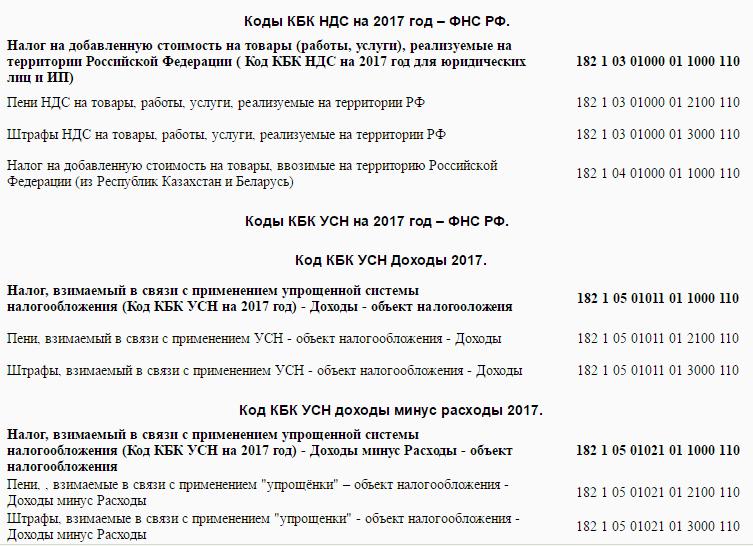 таблица кодов КБК по НДС