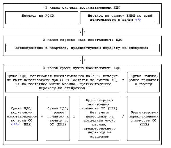 схема восстановления НДС при переходе на ОСНО