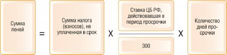 формула расчета пени по НДС