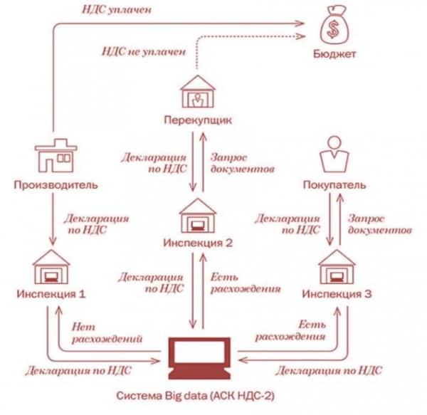 схема работы АСК НДС