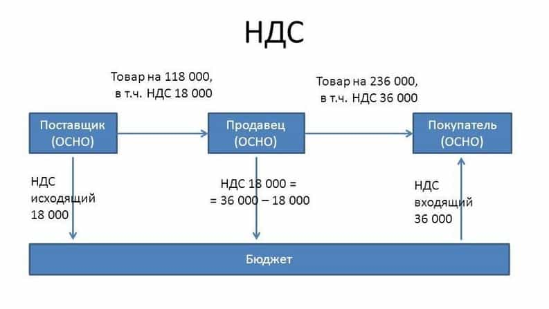 схема расчета и уплаты НДС