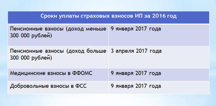 сроки уплаты взносов в 2017 году