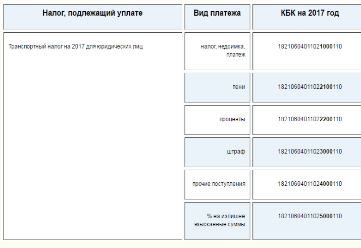 таблица налога на транспорт в казахстане 2015 калькулятор